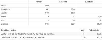 resultats-second-tour-elections-municipales-le-tholonet
